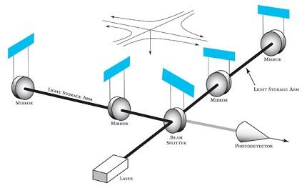 Laser interferometer, Photo: Caltech/MIT/LIGO Laboratory