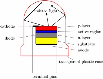 How LEDs work. Photo: Wikimedia Commons/J Navas